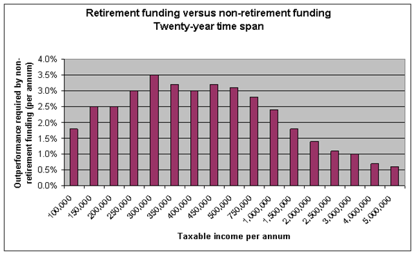 Retirement Annuity Performance